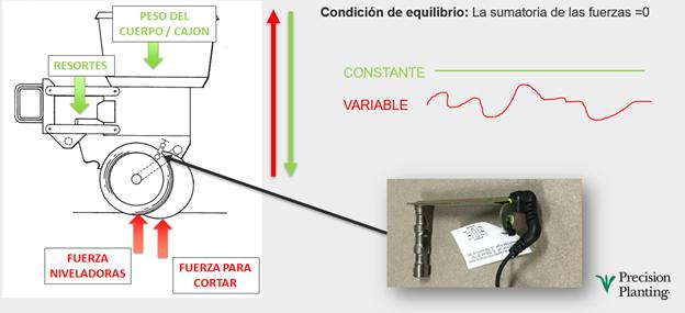 Ubicación de sensor de carga en cuerpo de siembra. Resultantes de fuerza que mide, a 200Hz.